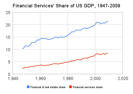 financial_services'_share_of_us_gdp,_1947-2009(4)