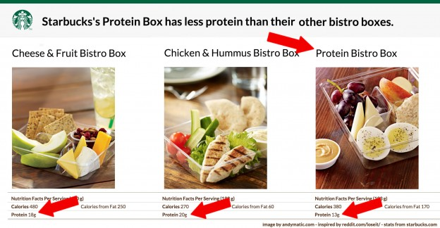 starbucks-protein